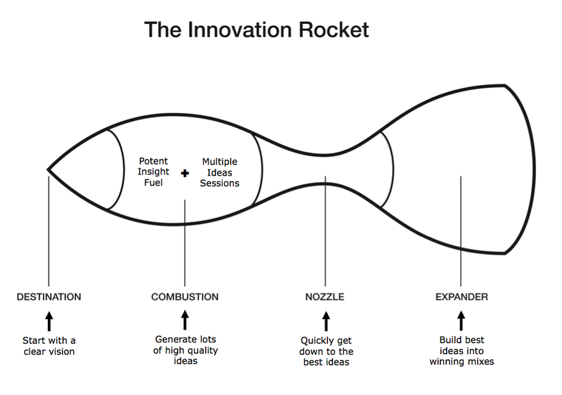 Innovation Rocket