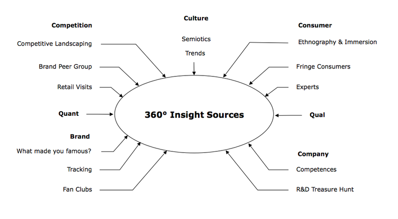 360 Insight